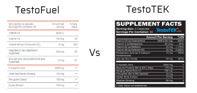 TestoFuel Vs TestoTEK ingredients
