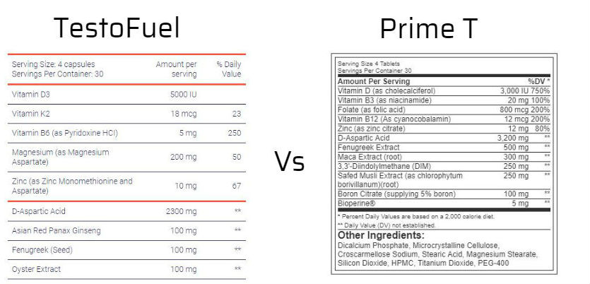TestoFuel vs Prime T ingredients