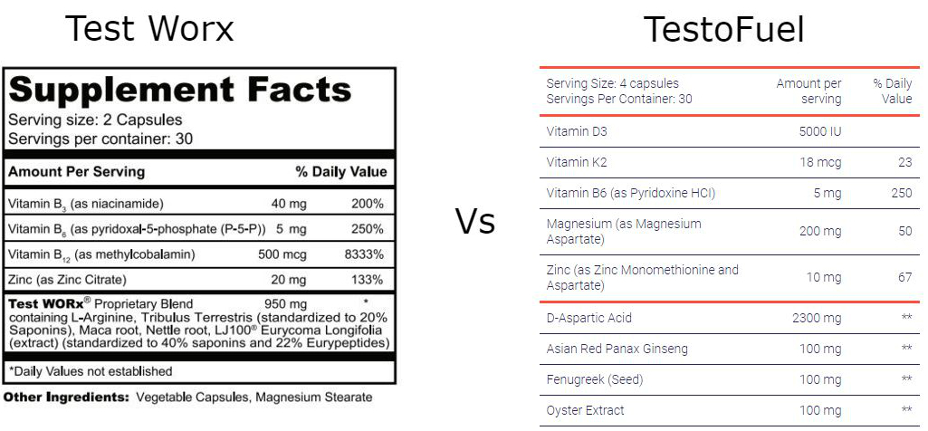Test Worx Vs TestoFuel ingredients 4
