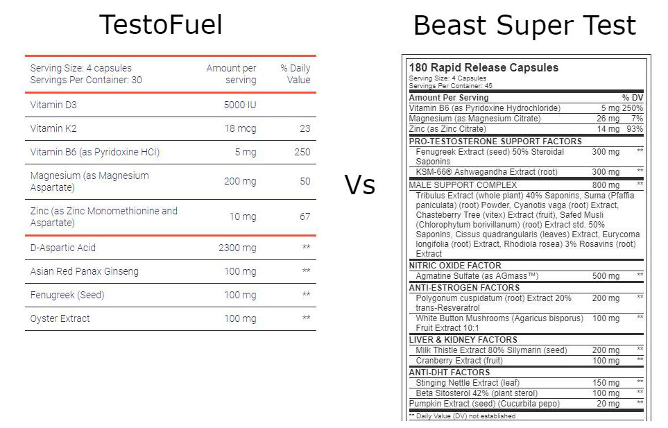 estoFuel Vs Beast Super Test Ingredients
